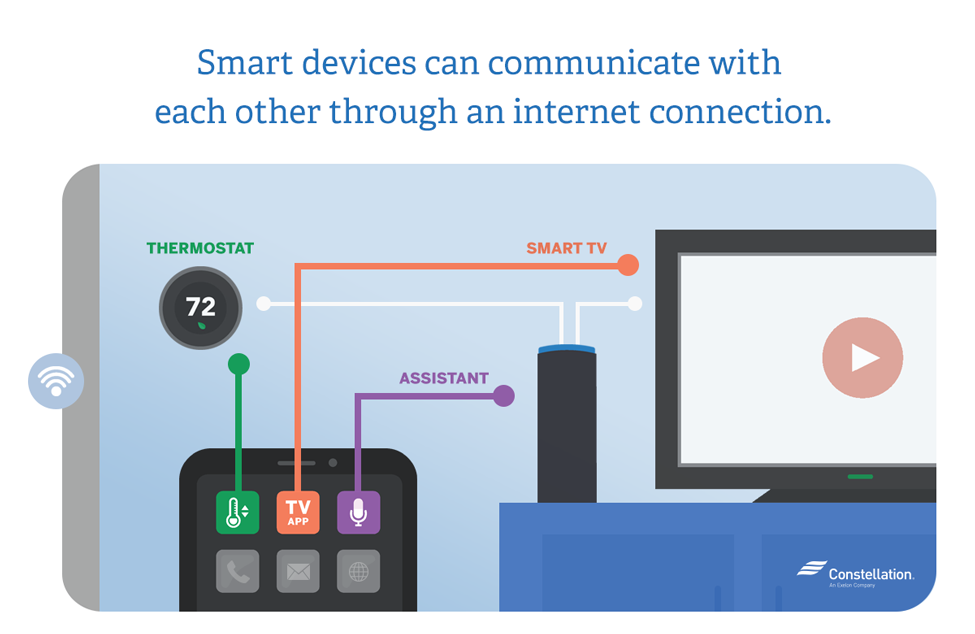 The Smart Phone connects directly to the thermostat and the TV. It also connects to the voice assistant (like Alexa) and then Alexa connects to both the TV and thermostat as well!